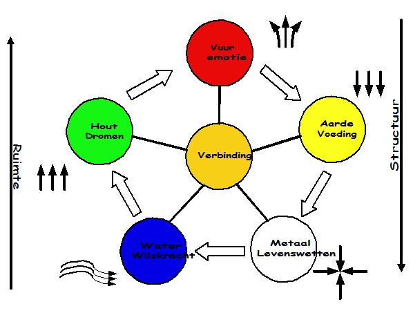5_ElementenVerbinding